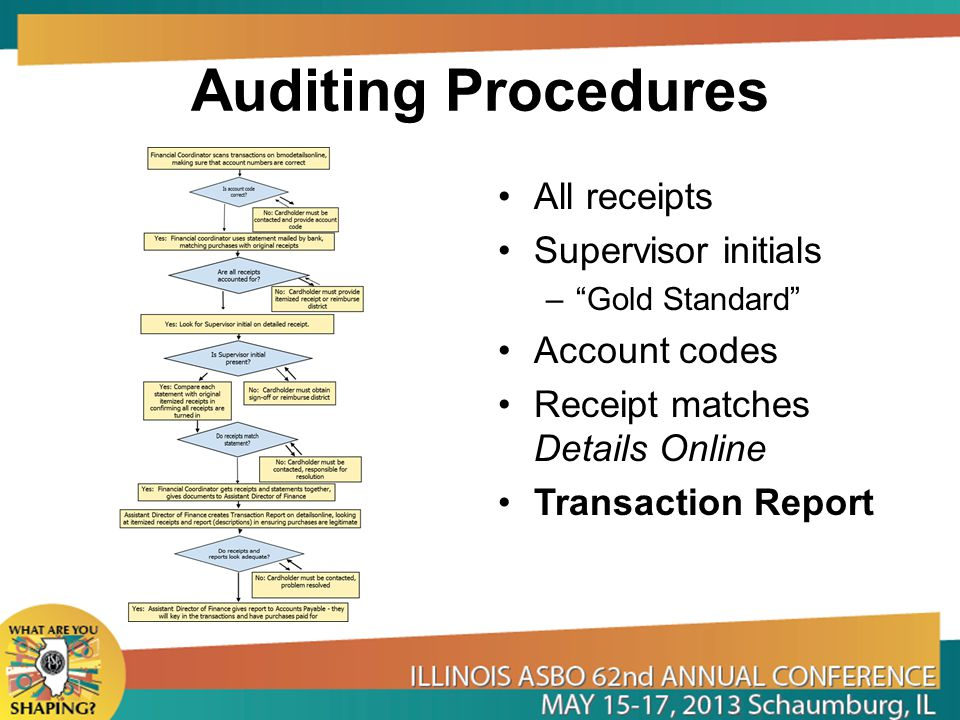 Auditing Procedures All receipts Supervisor initials –Gold Standard Account codes Receipt matches Details Online Transaction Report