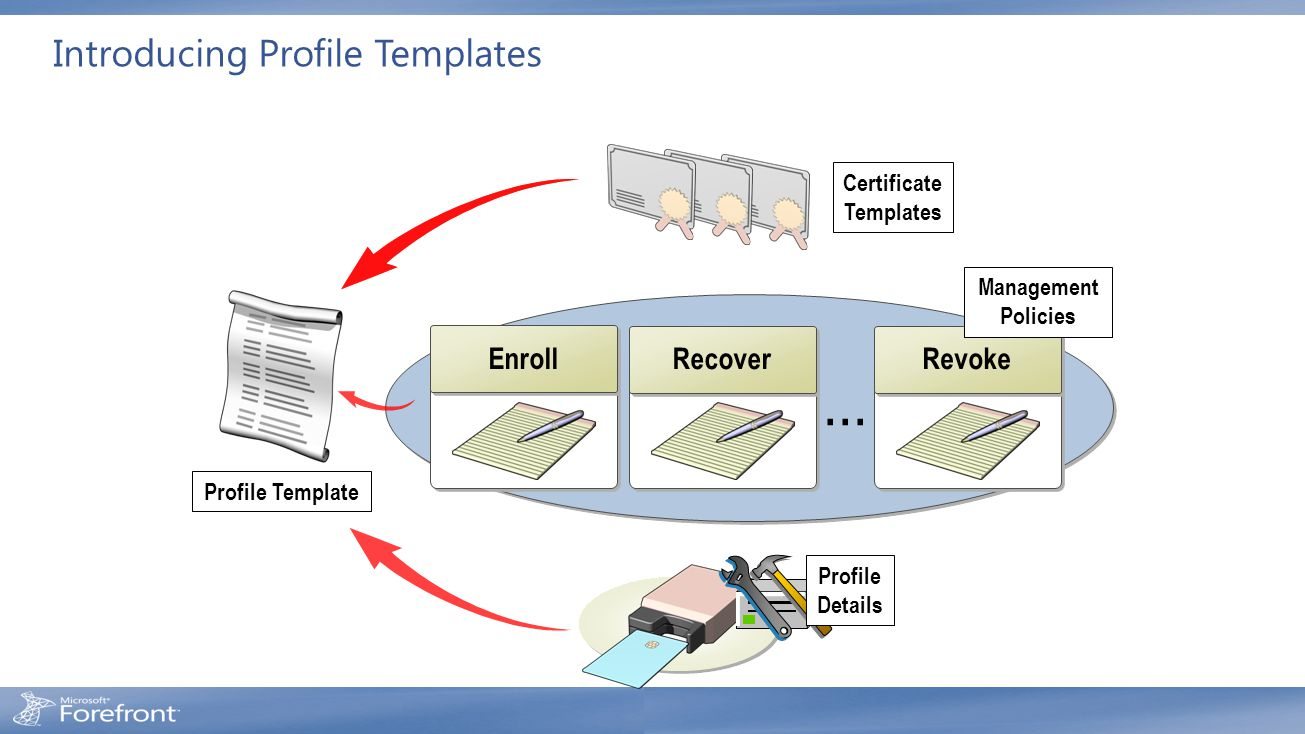 Introducing Profile Templates...... Enrollment Enroll Enrollment Recover Enrollment Revoke Certificate Templates Management Policies Profile Template