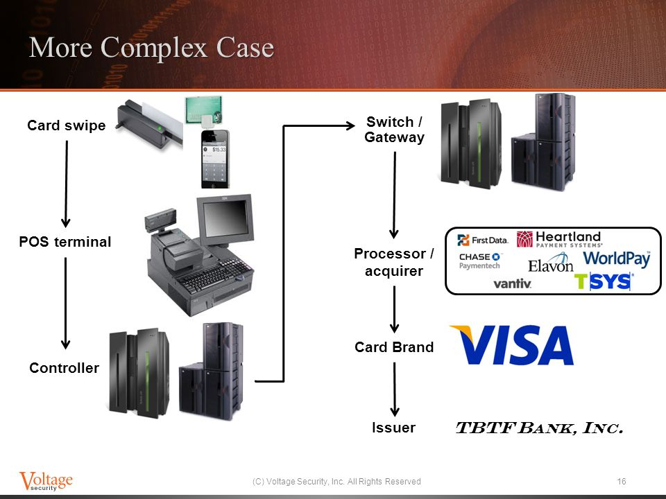 More Complex Case (C) Voltage Security, Inc. All Rights Reserved16 Card swipe Card Brand POS terminal Controller Switch / Gateway Processor / acquirer