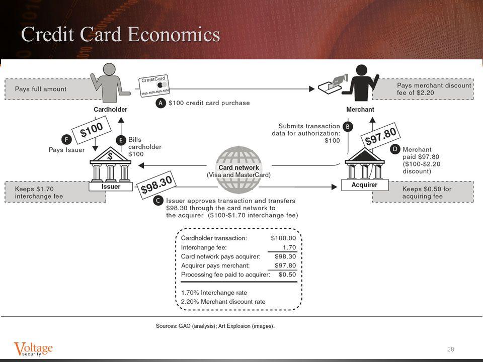 Credit Card Economics 28