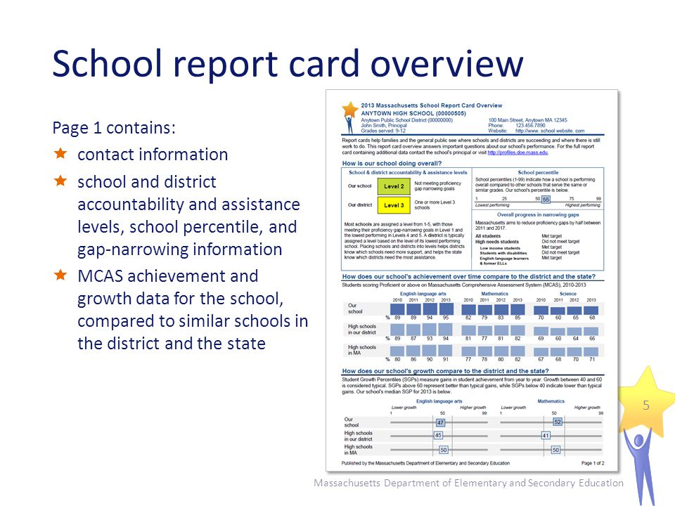 School report card overview Page 1 contains: contact information school and district accountability and assistance levels, school percentile, and gap-