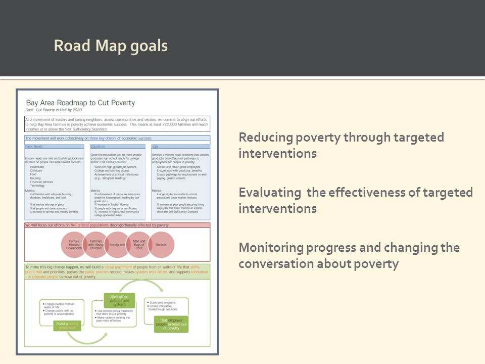 Road Map goals Reducing poverty through targeted interventions Evaluating the effectiveness of targeted interventions Monitoring progress and changing