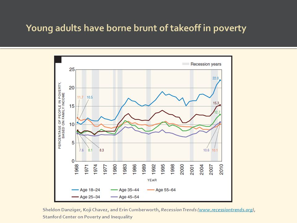 Young adults have borne brunt of takeoff in poverty Sheldon Danziger, Koji Chavez, and Erin Cumberworth, Recession Trends (www.recessiontrends.org),ww
