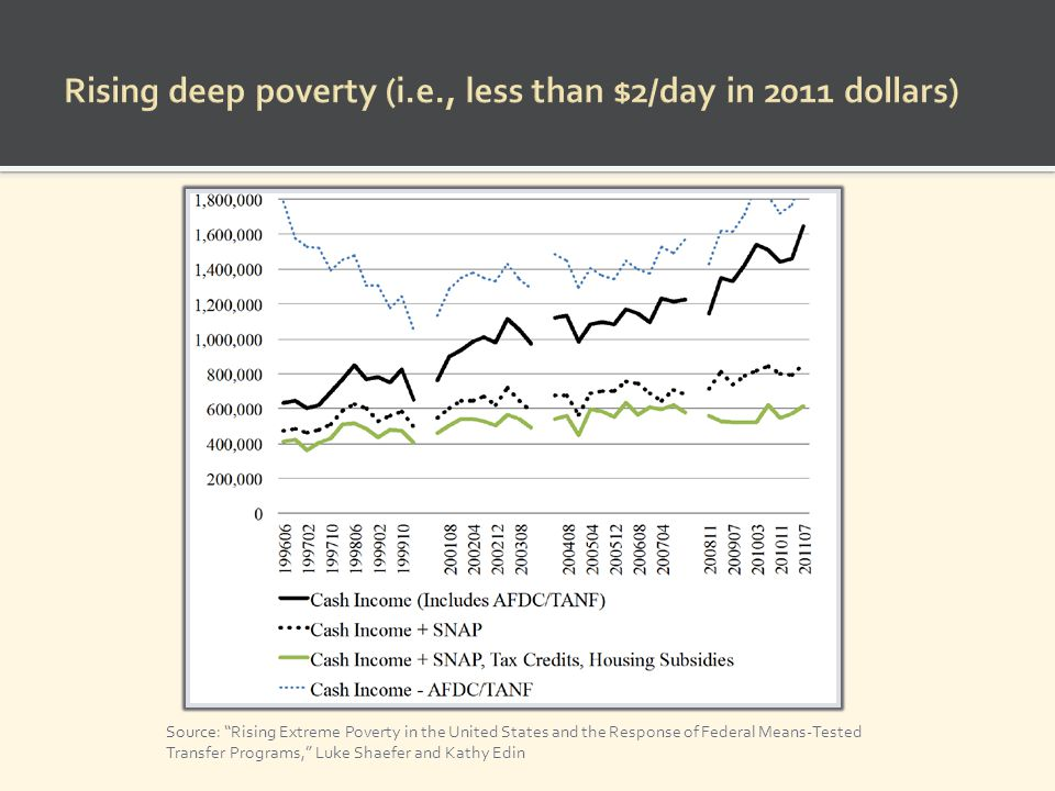 Source: Rising Extreme Poverty in the United States and the Response of Federal Means-Tested Transfer Programs, Luke Shaefer and Kathy Edin