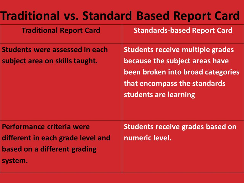 Traditional vs. Standard Based Report Card Traditional Report CardStandards-based Report Card Students were assessed in each subject area on skills ta