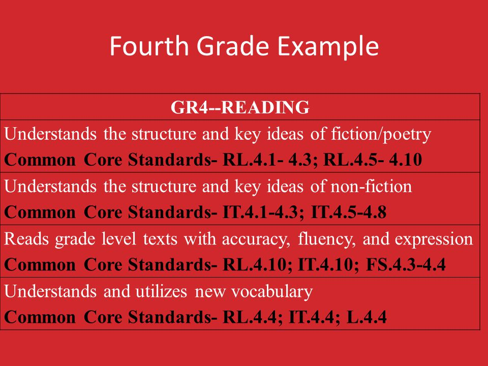Fourth Grade Example GR4--READING Understands the structure and key ideas of fiction/poetry Common Core Standards- RL.4.1- 4.3; RL.4.5- 4.10 Understan