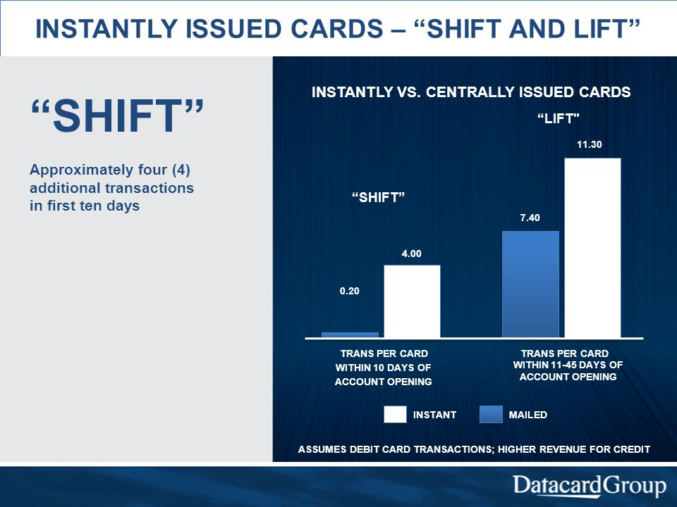 INSTANTLY ISSUED CARDS – SHIFT AND LIFT SHIFT Approximately four (4) additional transactions in first ten days INSTANTLY VS.