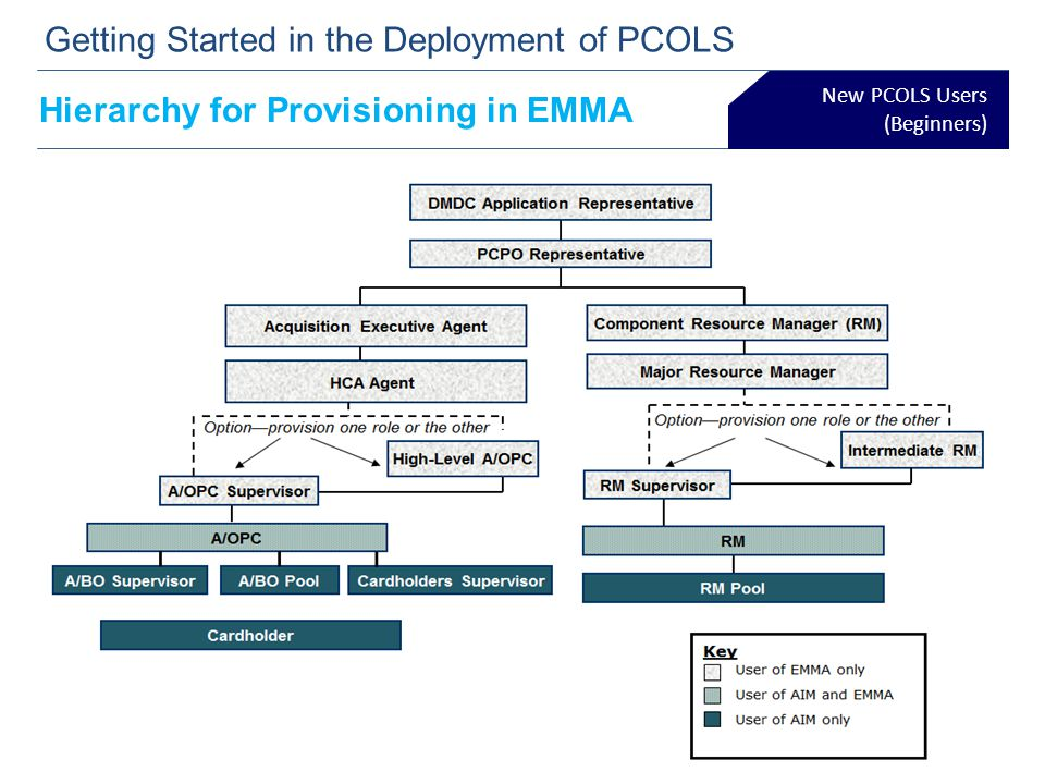 Hierarchy for Provisioning in EMMA New PCOLS Users (Beginners) Getting Started in the Deployment of PCOLS 10