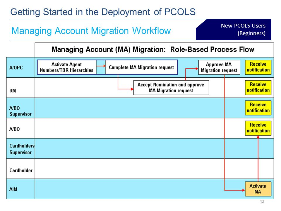 New PCOLS Users (Beginners) Getting Started in the Deployment of PCOLS Managing Account Migration Workflow 42