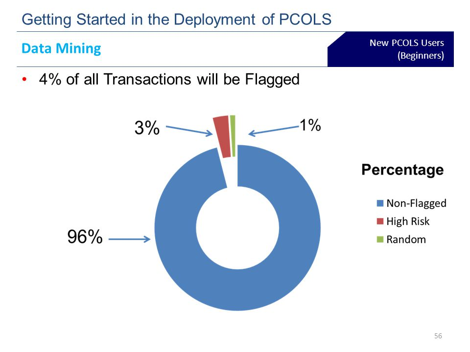 New PCOLS Users (Beginners) Getting Started in the Deployment of PCOLS Data Mining 4% of all Transactions will be Flagged 56