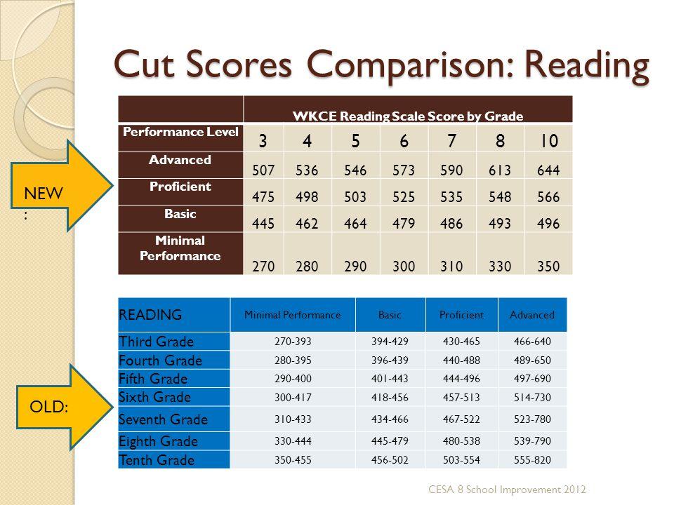 Cut Scores Comparison: Reading WKCE Reading Scale Score by Grade Performance Level 34567810 Advanced 507536546573590613644 Proficient 4754985035255355