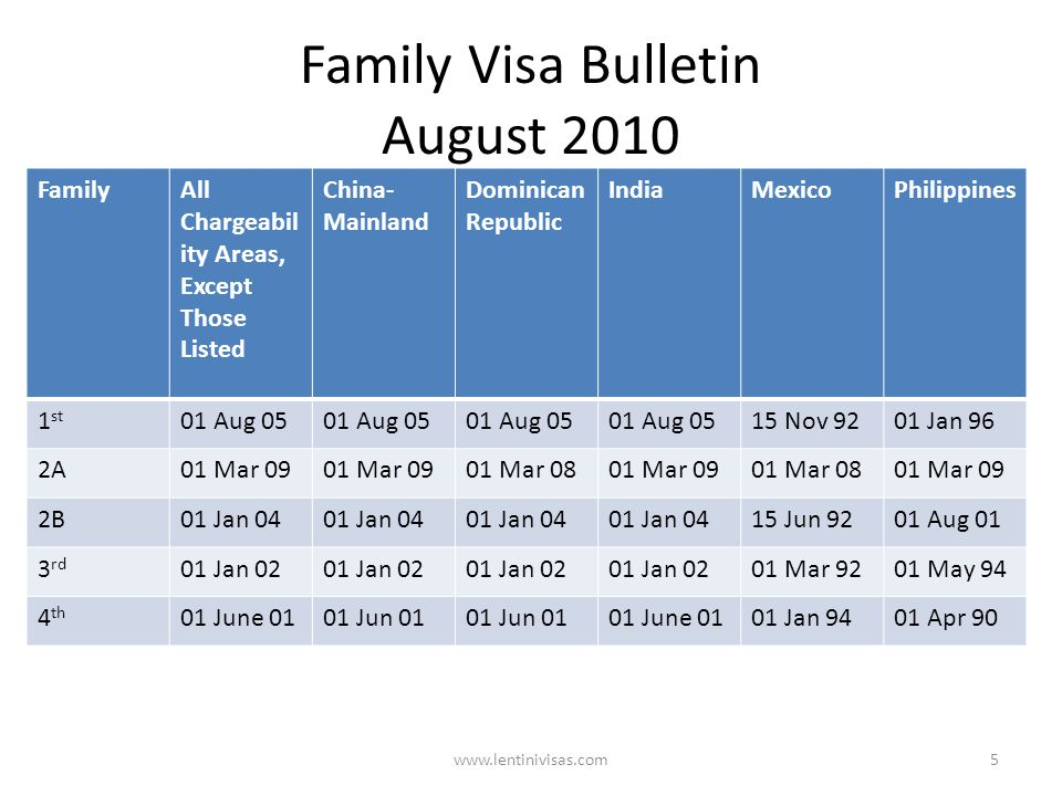 Family Visa Bulletin August 2010 FamilyAll Chargeabil ity Areas, Except Those Listed China- Mainland Dominican Republic IndiaMexicoPhilippines 1 st 01 Aug 05 15 Nov 9201 Jan 96 2A01 Mar 09 01 Mar 0801 Mar 0901 Mar 0801 Mar 09 2B01 Jan 04 15 Jun 9201 Aug 01 3 rd 01 Jan 02 01 Mar 9201 May 94 4 th 01 June 0101 Jun 01 01 June 0101 Jan 9401 Apr 90 www.lentinivisas.com5