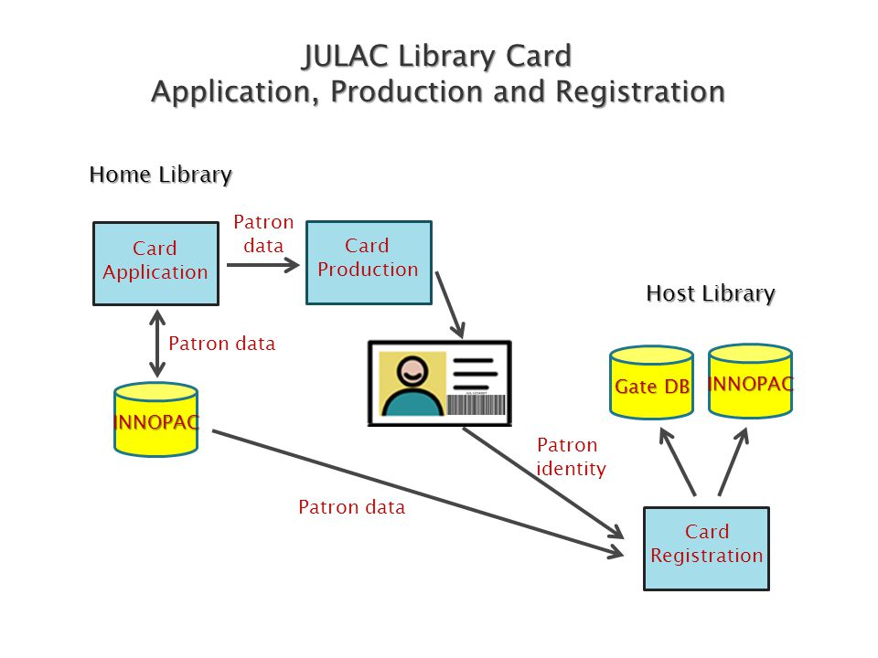 JULAC Library Card Application, Production and Registration Card Application Card Production Home Library Card Registration Host Library Patron data Patron identity Patron data INNOPAC INNOPAC Gate DB