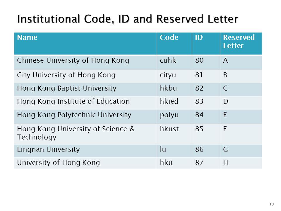 13 Institutional Code, ID and Reserved Letter NameCodeIDReserved Letter Chinese University of Hong Kongcuhk80A City University of Hong Kongcityu81B Hong Kong Baptist Universityhkbu82C Hong Kong Institute of Educationhkied83D Hong Kong Polytechnic Universitypolyu84E Hong Kong University of Science & Technology hkust85F Lingnan Universitylu86G University of Hong Konghku87H