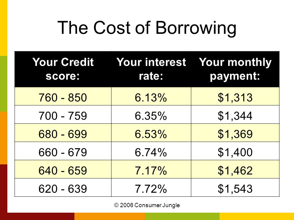 © 2006 Consumer Jungle The Cost of Borrowing Your Credit score: Your interest rate: Your monthly payment: 760 - 8506.13%$1,313 700 - 7596.35%$1,344 680 - 6996.53%$1,369 660 - 6796.74%$1,400 640 - 6597.17%$1,462 620 - 6397.72%$1,543