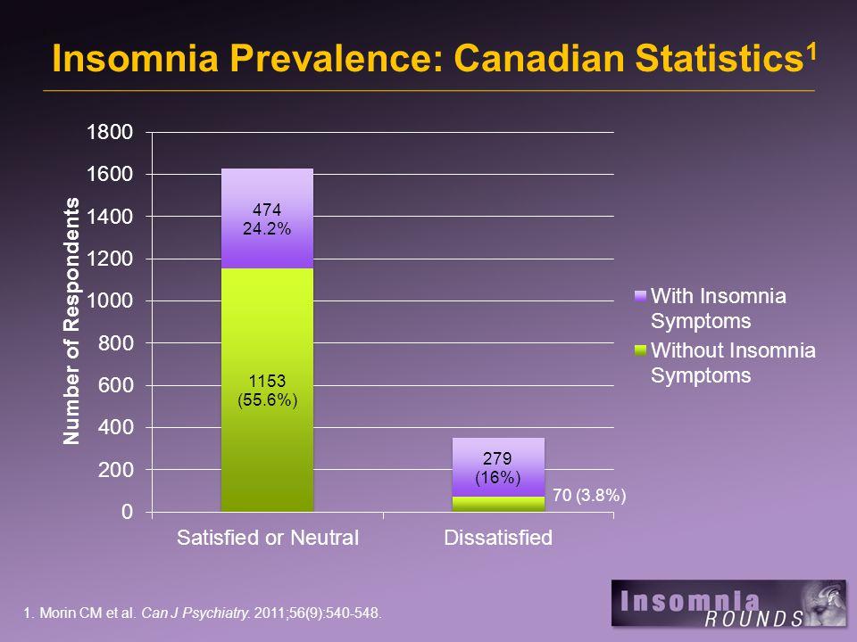 Insomnia Prevalence: Canadian Statistics 1 1.Morin CM et al. Can J Psychiatry. 2011;56(9):540-548.