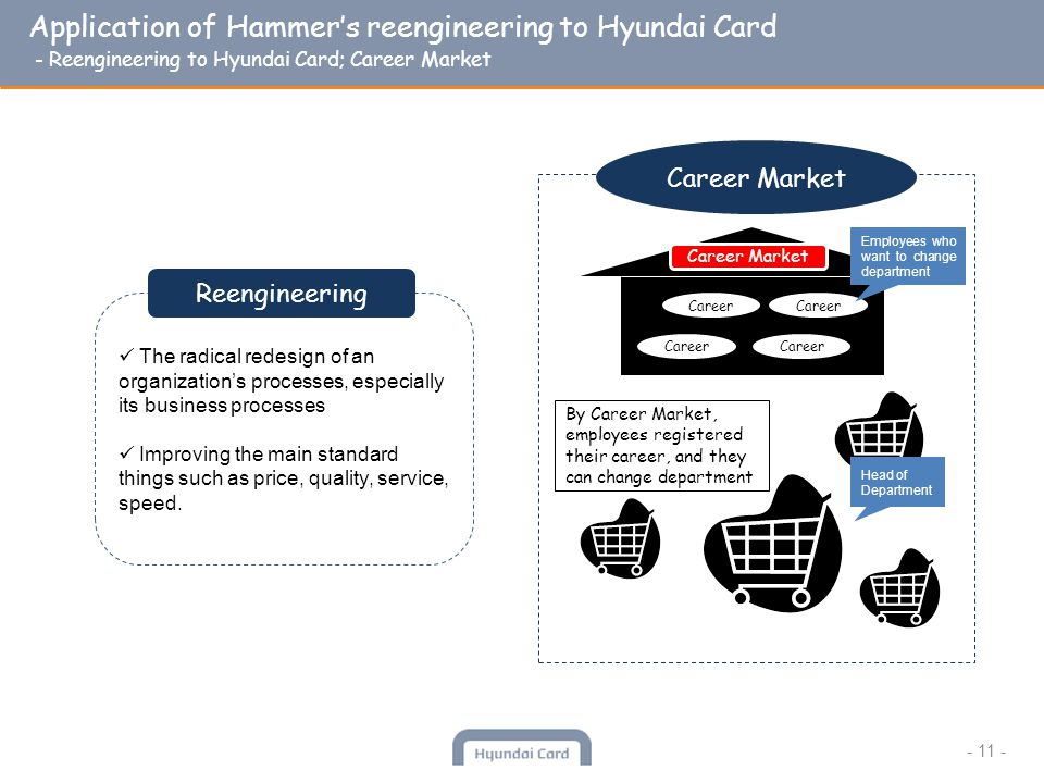 Application of Hammers reengineering to Hyundai Card - Reengineering to Hyundai Card; Career Market - 11 - The radical redesign of an organizations processes, especially its business processes Improving the main standard things such as price, quality, service, speed.