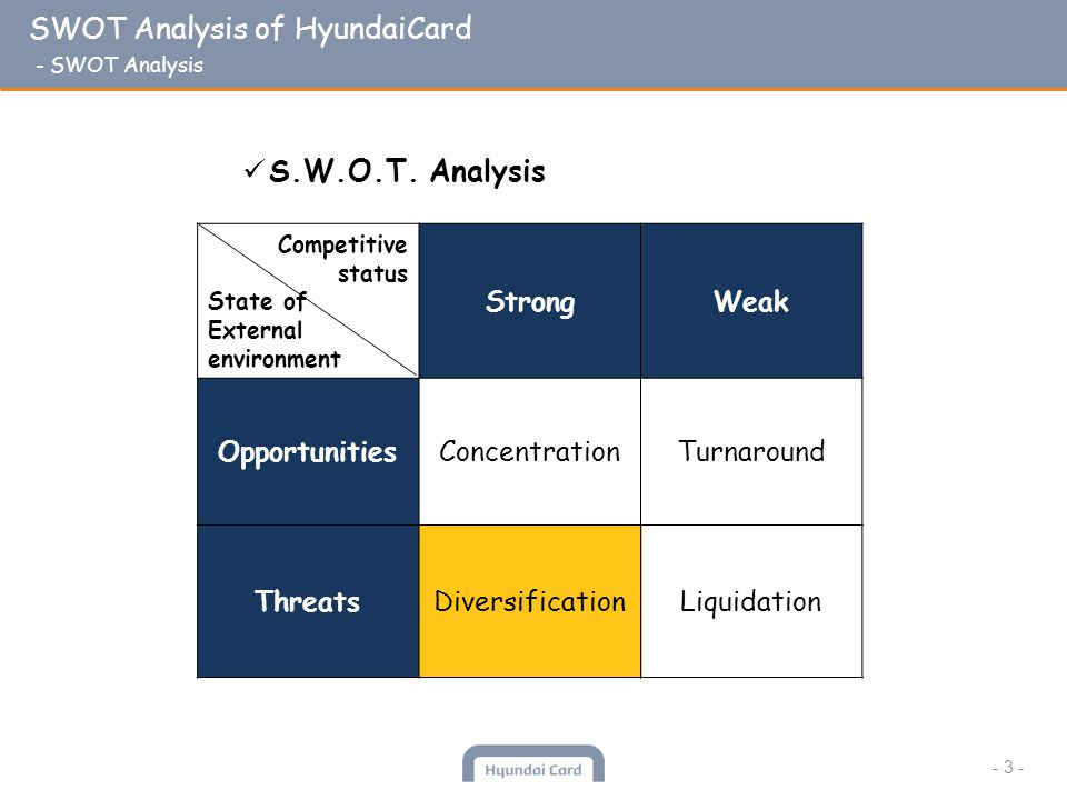 SWOT Analysis of HyundaiCard - SWOT Analysis - 3 - Competitive status State of External environment StrongWeak OpportunitiesConcentrationTurnaround ThreatsDiversificationLiquidation S.W.O.T.