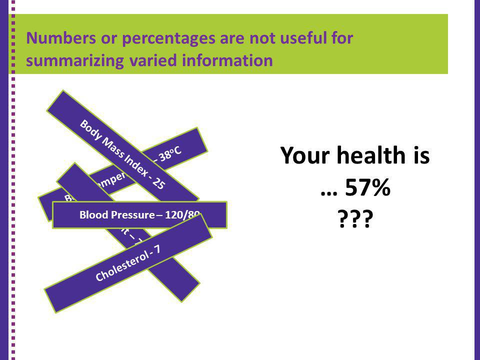 Numbers or percentages are not useful for summarizing varied information K-9 REPORT CARD Body Temperature – 38 o C Weight – 71kg Body Mass Index - 25 Blood Pressure – 120/80 Cholesterol - 7 Your health is … 57% ???