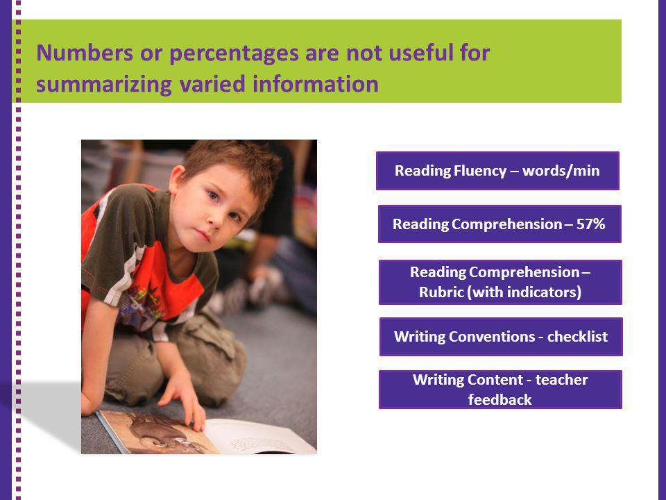 Numbers or percentages are not useful for summarizing varied information K-9 REPORT CARD Reading Comprehension – 57% Reading Fluency – words/min Readi