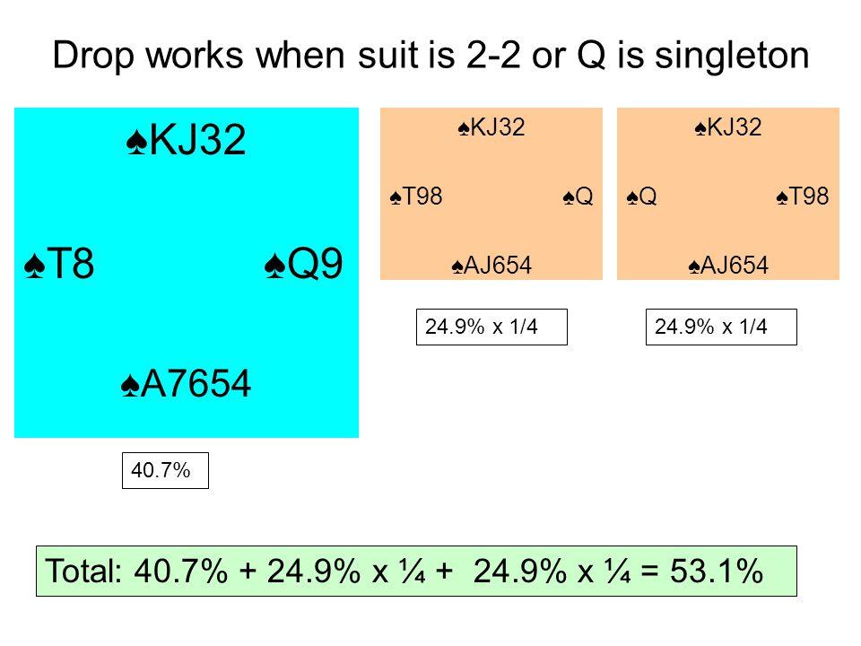Drop works when suit is 2-2 or Q is singleton KJ32 T8 Q9 A7654 KJ32 T98 Q AJ654 KJ32 Q T98 AJ654 40.7% 24.9% x 1/4 Total: 40.7% + 24.9% x ¼ + 24.9% x ¼ = 53.1%