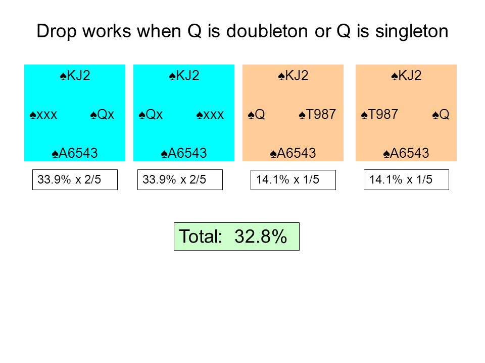 Drop works when Q is doubleton or Q is singleton 14.1% x 1/5 Total: 32.8% KJ2 xxx Qx A6543 KJ2 Qx xxx A6543 KJ2 Q T987 A6543 KJ2 T987 Q A6543 33.9% x