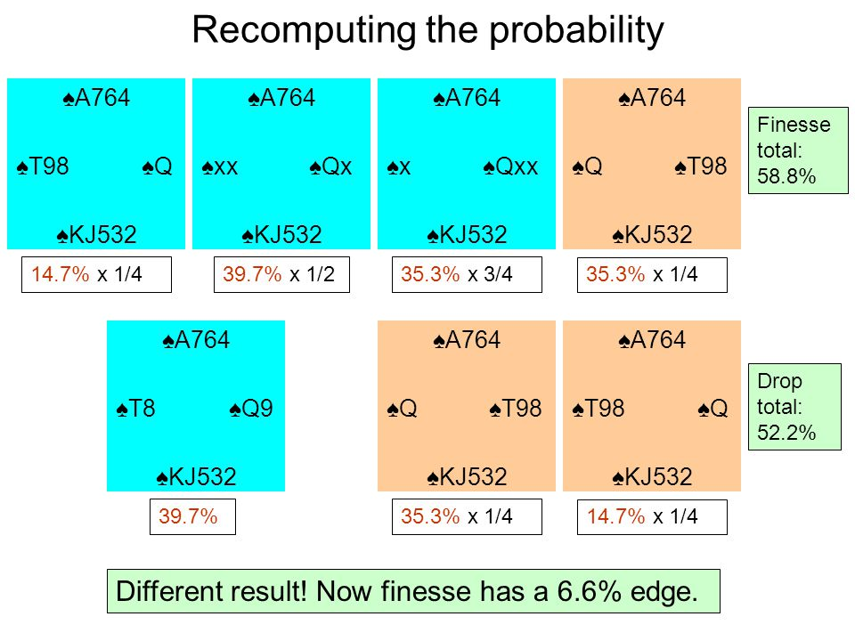 Recomputing the probability 39.7% x 1/2 35.3% x 1/4 Finesse total: 58.8% A764 T98 Q KJ532 A764 xx Qx KJ532 A764 x Qxx KJ532 A764 Q T98 KJ532 14.7% x 1/435.3% x 3/4 Different result.