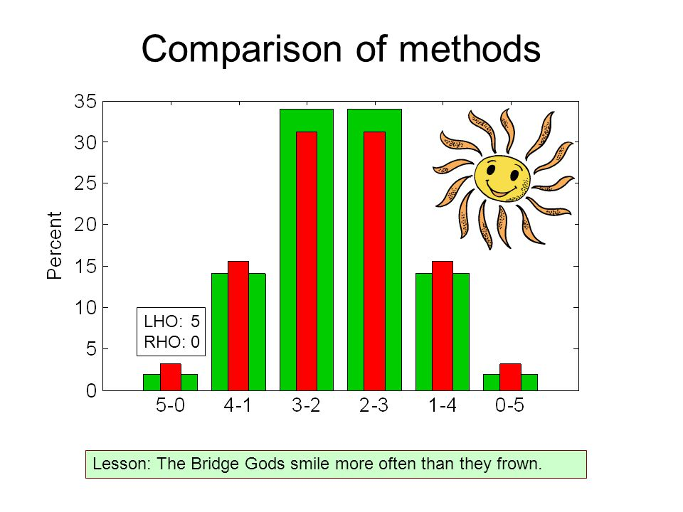 Comparison of methods Lesson: The Bridge Gods smile more often than they frown. LHO:5 RHO:0
