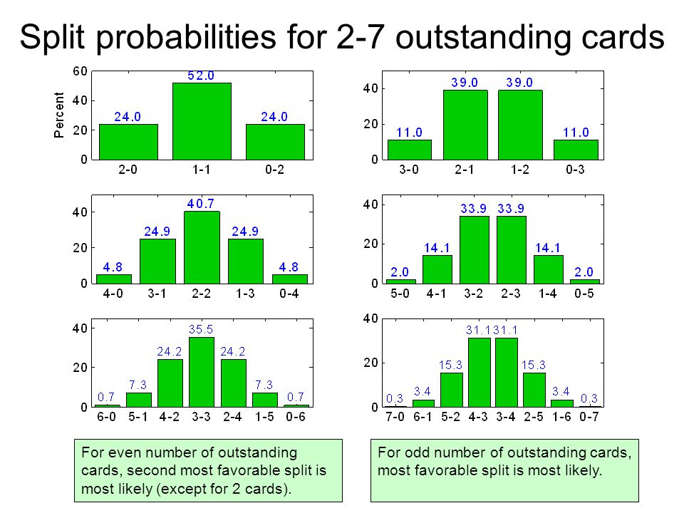 Split probabilities for 2-7 outstanding cards For odd number of outstanding cards, most favorable split is most likely.