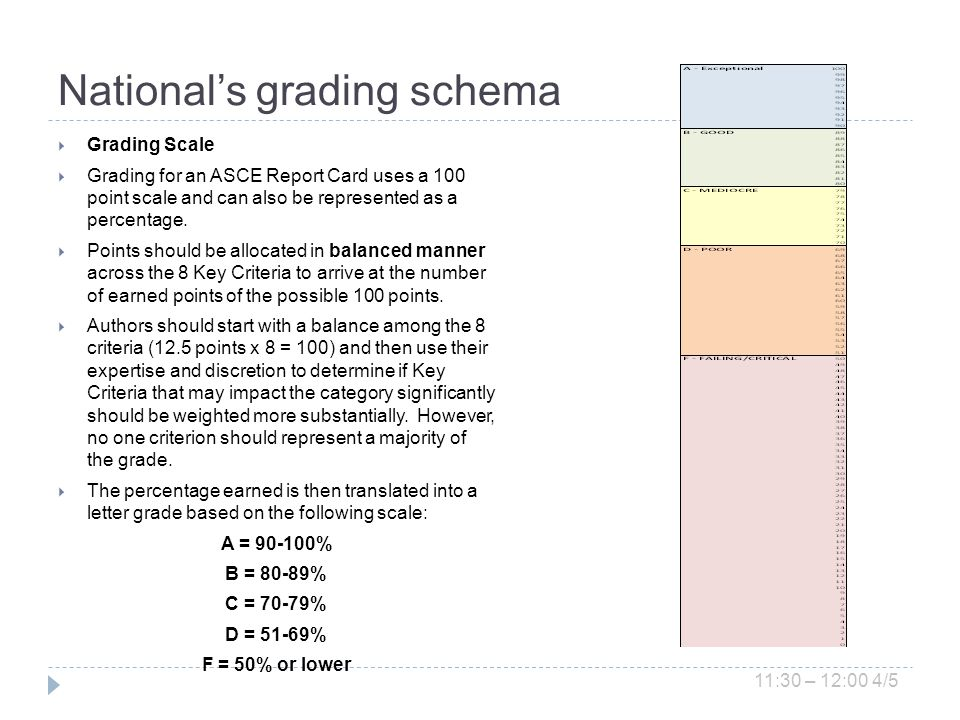 Nationals grading schema Grading Scale Grading for an ASCE Report Card uses a 100 point scale and can also be represented as a percentage.