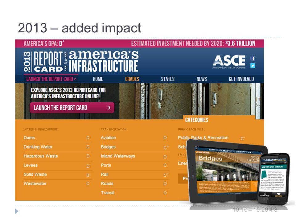 2013 – added impact 10:10 – 10:20 4/8