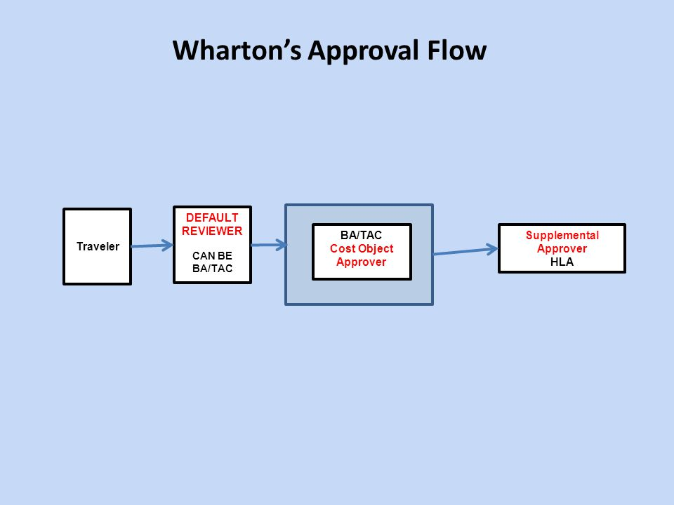 Whartons Approval Flow Traveler DEFAULT REVIEWER CAN BE BA/TAC BA/TAC Cost Object Approver Supplemental Approver HLA