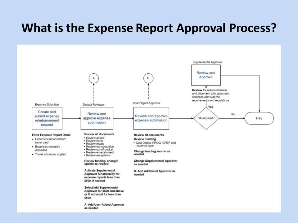 What is the Expense Report Approval Process?