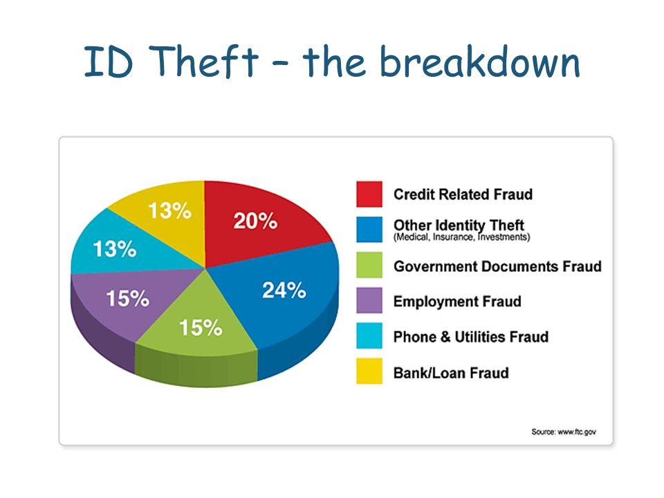 ID Theft – the breakdown