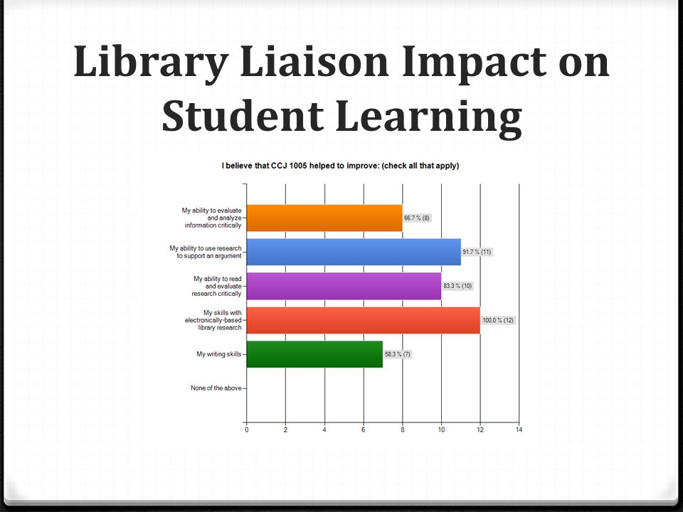 Library Liaison Impact on Student Learning