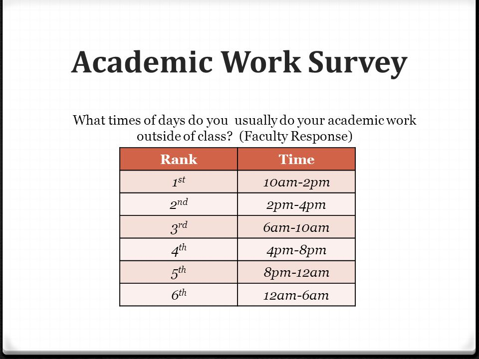 Academic Work Survey RankTime 1 st 10am-2pm 2 nd 2pm-4pm 3 rd 6am-10am 4 th 4pm-8pm 5 th 8pm-12am 6 th 12am-6am What times of days do you usually do your academic work outside of class.
