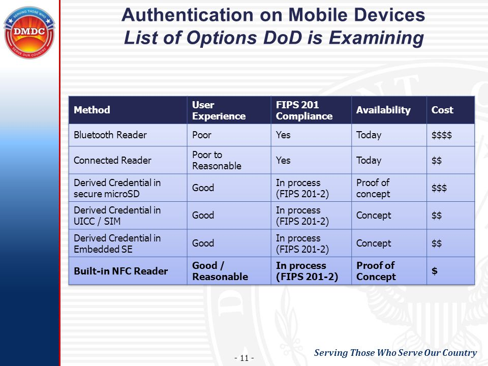 Serving Those Who Serve Our Country - 11 - Authentication on Mobile Devices List of Options DoD is Examining