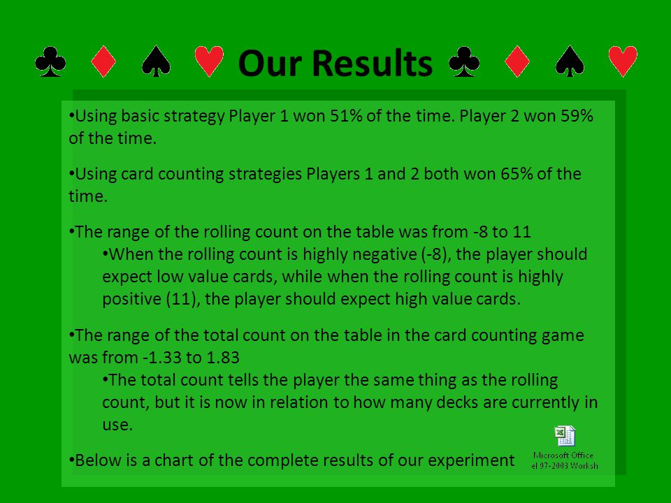 Our Results Using basic strategy Player 1 won 51% of the time. Player 2 won 59% of the time. Using card counting strategies Players 1 and 2 both won 6