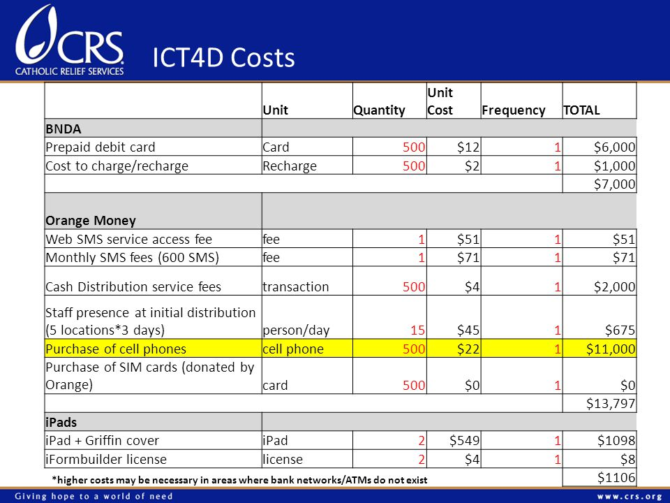 ICT4D Costs *higher costs may be necessary in areas where bank networks/ATMs do not exist UnitQuantity Unit CostFrequencyTOTAL BNDA Prepaid debit cardCard500$121$6,000 Cost to charge/rechargeRecharge500$21$1,000 $7,000 Orange Money Web SMS service access feefee1$511 Monthly SMS fees (600 SMS)fee1$711 Cash Distribution service feestransaction500$41$2,000 Staff presence at initial distribution (5 locations*3 days)person/day15$451$675 Purchase of cell phonescell phone500$221$11,000 Purchase of SIM cards (donated by Orange)card500$01 $13,797 iPads iPad + Griffin coveriPad2$5491$1098 iFormbuilder licenselicense2$41$8 $1106