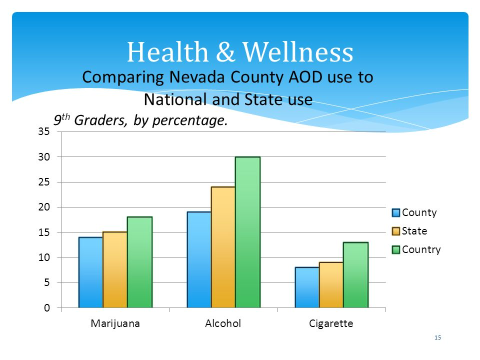 15 Health & Wellness Comparing Nevada County AOD use to National and State use 9 th Graders, by percentage.