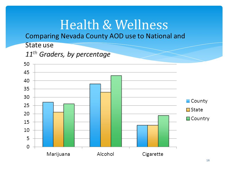 16 Health & Wellness Comparing Nevada County AOD use to National and State use 11 th Graders, by percentage