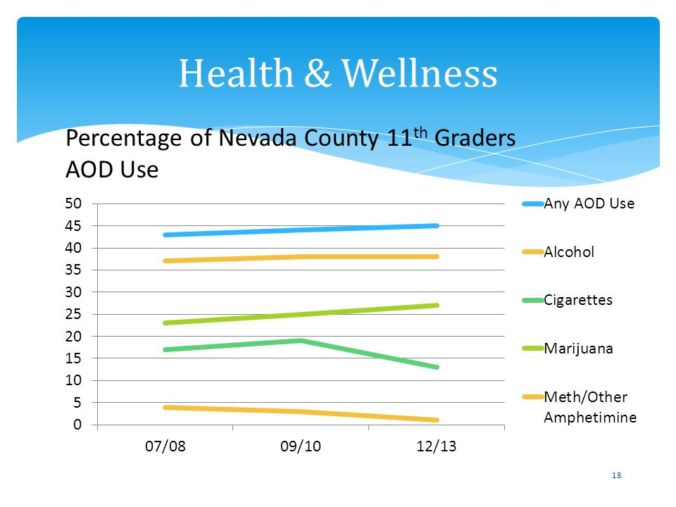 18 Health & Wellness Percentage of Nevada County 11 th Graders AOD Use