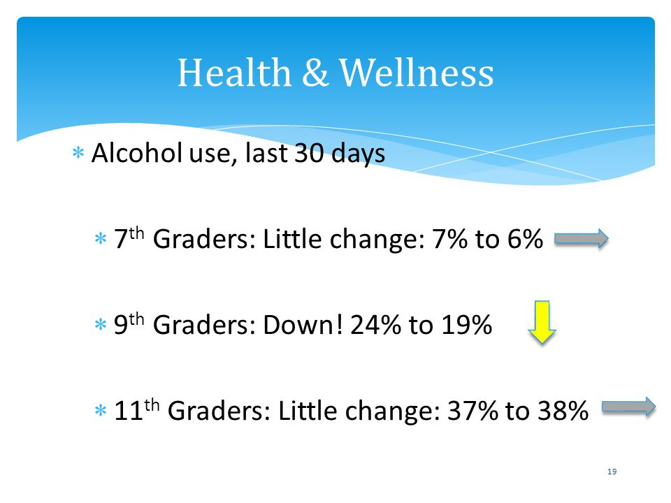 Alcohol use, last 30 days 7 th Graders: Little change: 7% to 6% 9 th Graders: Down! 24% to 19% 11 th Graders: Little change: 37% to 38% Health & Welln