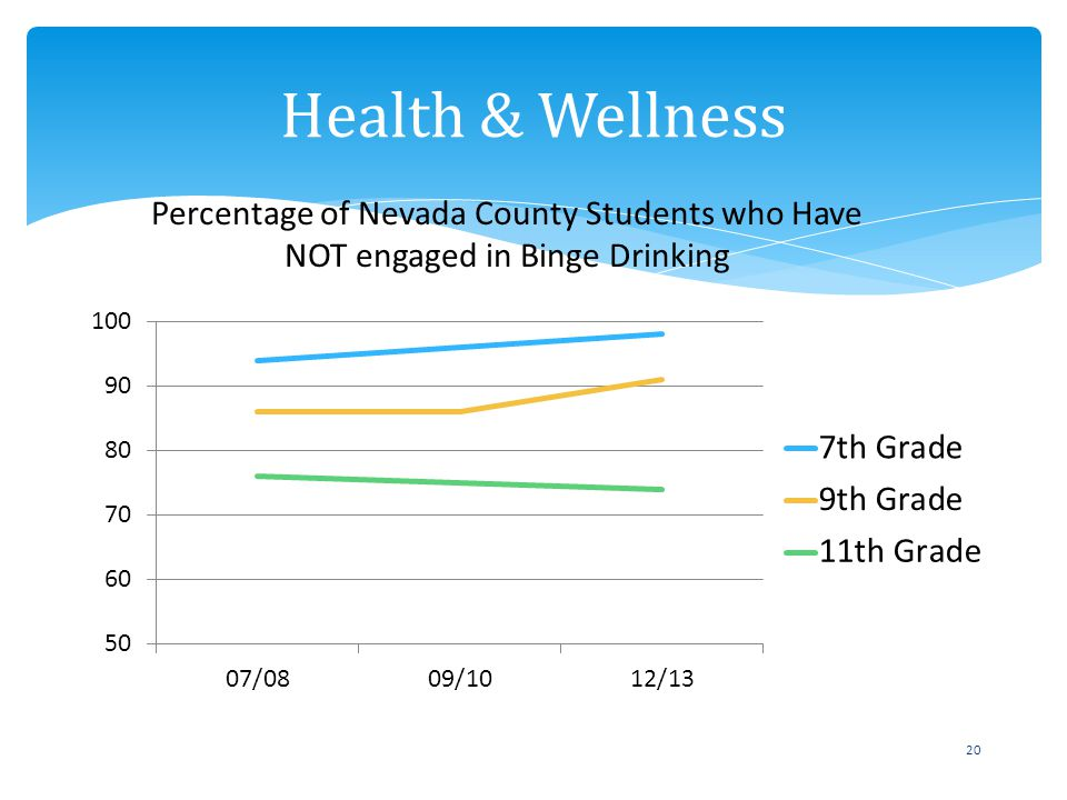 20 Health & Wellness Percentage of Nevada County Students who Have NOT engaged in Binge Drinking