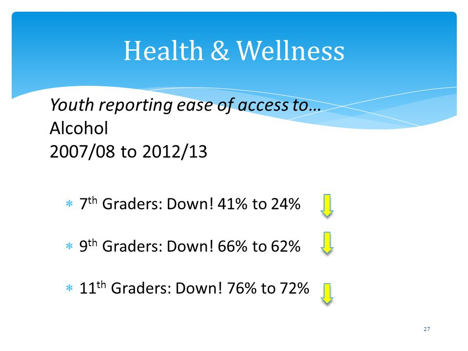 Youth reporting ease of access to… Alcohol 2007/08 to 2012/13 7 th Graders: Down! 41% to 24% 9 th Graders: Down! 66% to 62% 11 th Graders: Down! 76% t