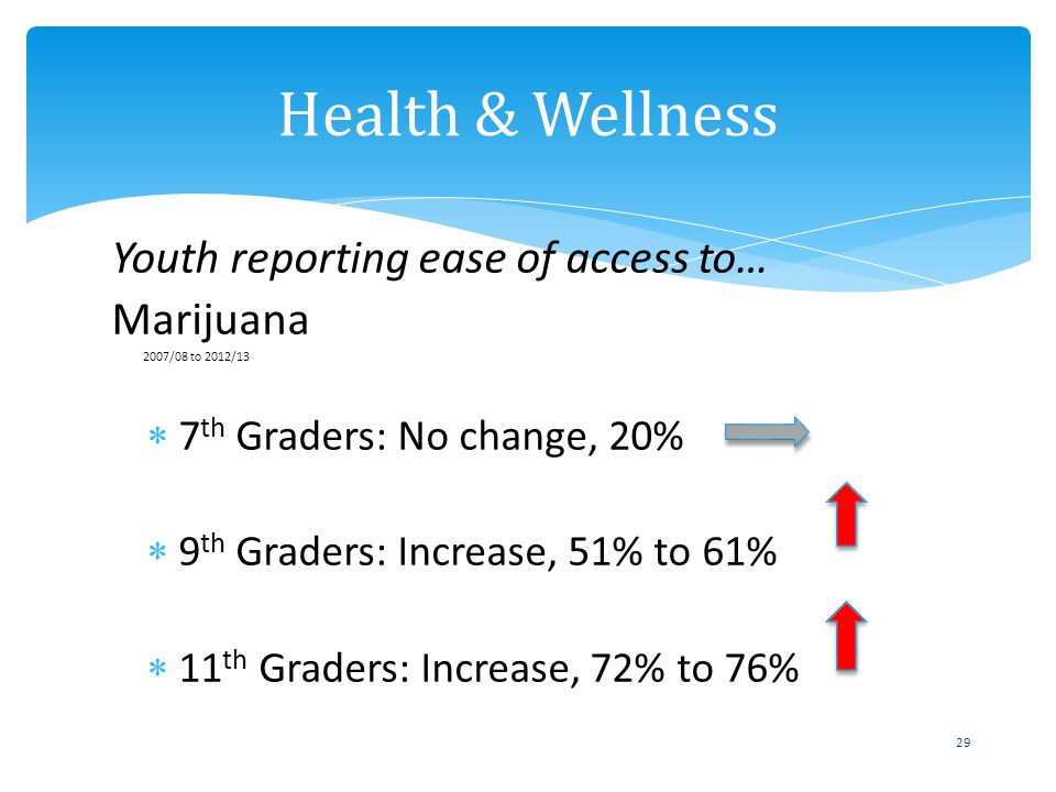 Youth reporting ease of access to… Marijuana 2007/08 to 2012/13 7 th Graders: No change, 20% 9 th Graders: Increase, 51% to 61% 11 th Graders: Increas