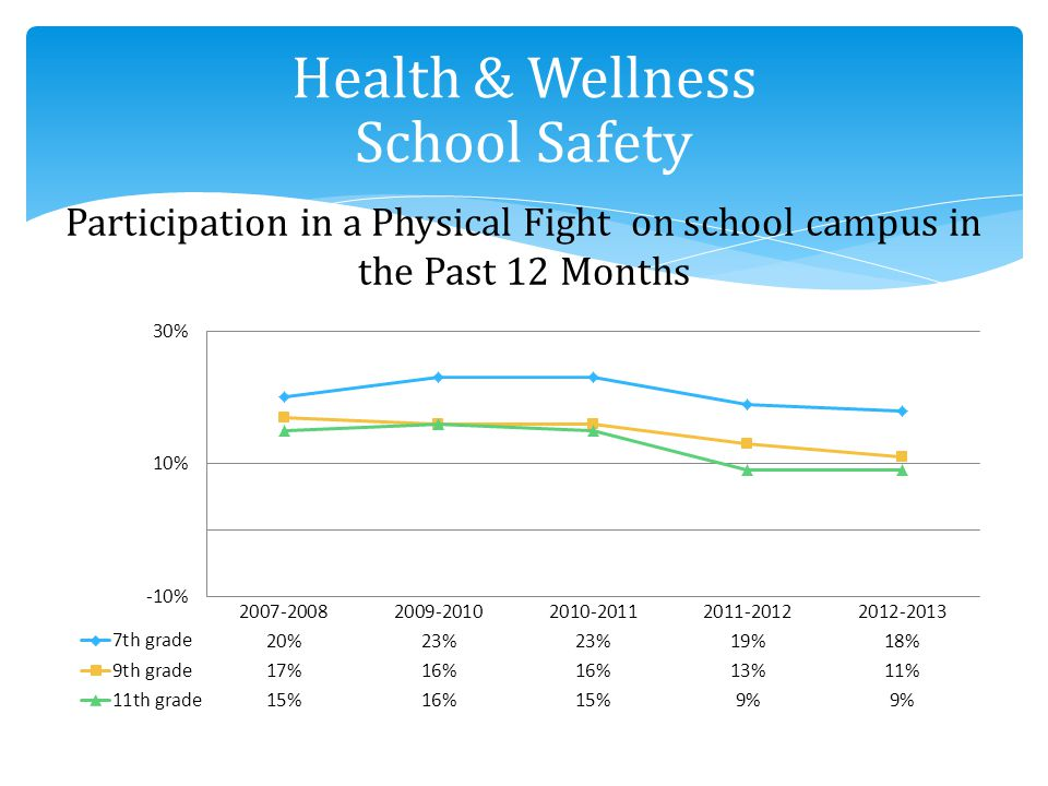 Participation in a Physical Fight on school campus in the Past 12 Months Health & Wellness School Safety