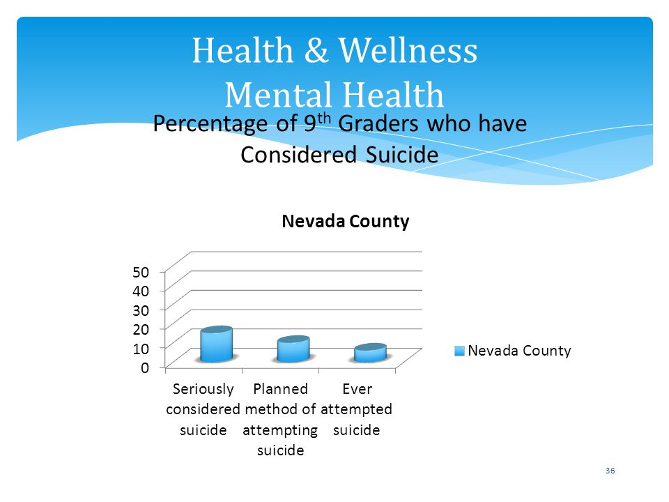 36 Health & Wellness Mental Health Percentage of 9 th Graders who have Considered Suicide