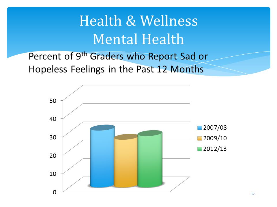 37 Health & Wellness Mental Health Percent of 9 th Graders who Report Sad or Hopeless Feelings in the Past 12 Months