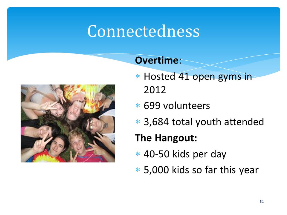 Overtime: Hosted 41 open gyms in 2012 699 volunteers 3,684 total youth attended The Hangout: 40-50 kids per day 5,000 kids so far this year Connectedn